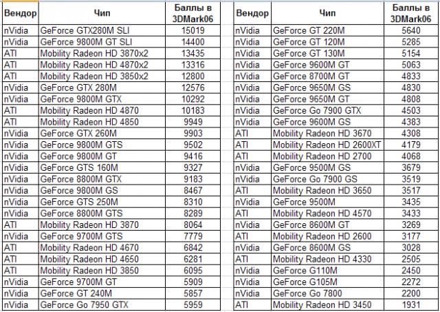 таблица производительности pentium 4